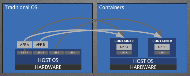 https://maxamillion.fedorapeople.org/CommBlog/LayeredImageBuildSys/ContainersDiagram.png